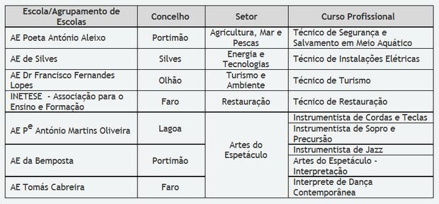 Quadro da DGEE/ Direção de Serviços da Região do Algarve