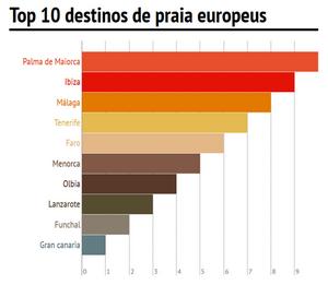 Praias de Faro 5ª nos destinos Europeus