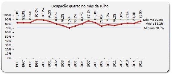 AHETA - Dados Julho 2015 _ab