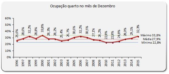 Gráfico da ocupação hoteleira no Algarve em Dezembro - AHETA