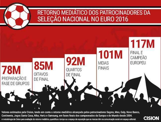 Patrocinadores da Seleção Nacional com retorno de milhões
