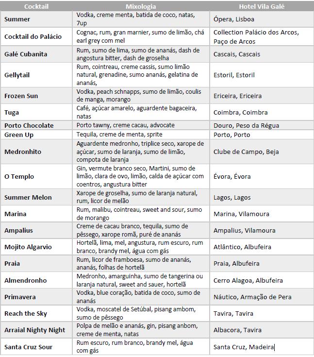 Lista de cocktails Vila Galé